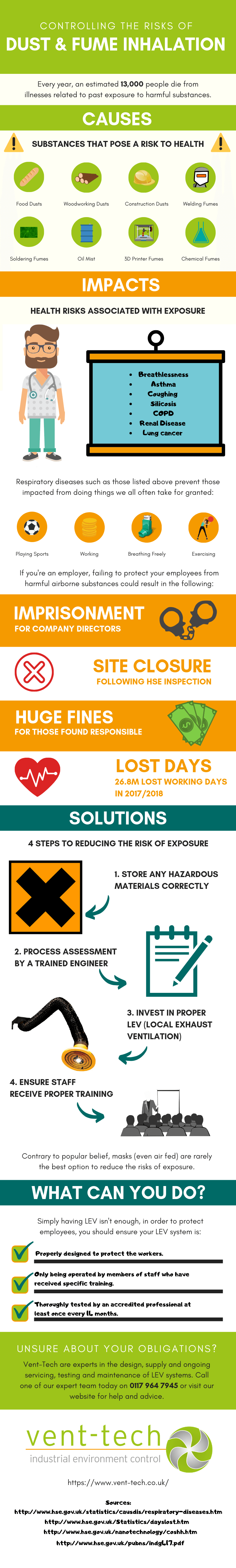 Infographic on controlling the risks associated with dust and fume inhalation